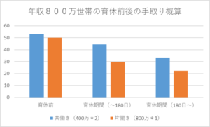 育児休業給付金のシミュレーショングラフ