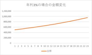 年利3%で大学卒業まで運用した場合のグラフ