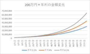 200万円がどう増えるか(複利・金利)のグラフ